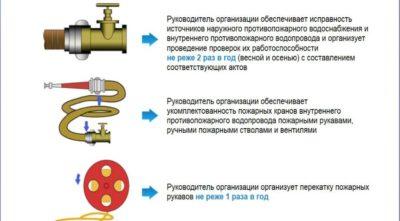 Методика проверки внутреннего противопожарного водопровода