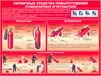 Первичные средства пожаротушения углекислотные огнетушители