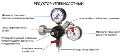 Требования к манометрам газовых баллонов