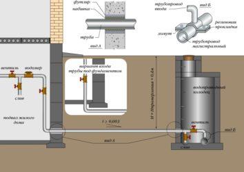 Ввод водопровода в здание нормы