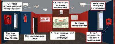 Методика проверки пожарной сигнализации