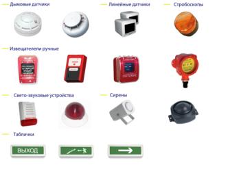 Виды противопожарных систем
