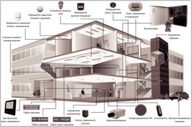Комплексная система безопасности здания