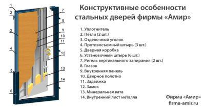 Дверь металлическая входная технические характеристики