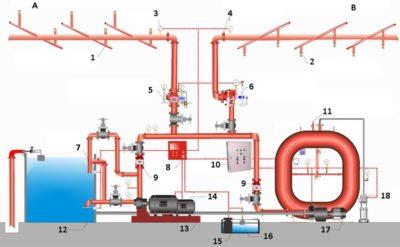 Наружный противопожарный водопровод расчет