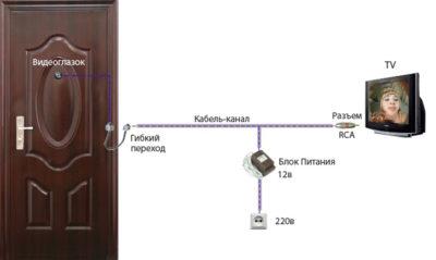 Установка видеоглазка на входную дверь