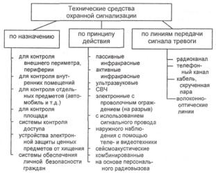 Классификация технических средств сигнализации