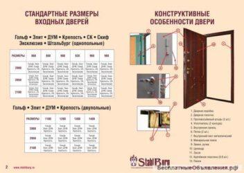 Ширина проема входной двери стандарт